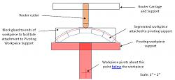 Curved box tops with concave/convex router jig-pic2.jpg