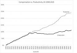 De-industrilization of the US from the seventies to the present-macrowages_productivity.jpg