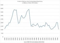De-industrilization of the US from the seventies to the present-profitsinmachinetoolindustry.jpg