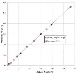How Good is Your Mobile Phone as an Angle Gauge?-wixey-samsung-07.jpg