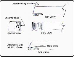 Shear tools for lathe work.-sheartool-angles.jpg