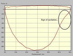 Shock dyno (or Shock absorber dynamometer)-cavitation.jpg