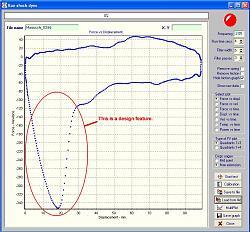 Shock dyno (or Shock absorber dynamometer)-marzocchifork_sae15.jpg