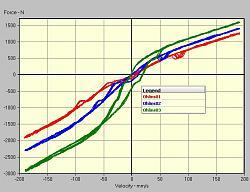 Shock dyno (or Shock absorber dynamometer)-ohlins_f_v.jpg