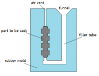 Bottom Up Mold Diagram