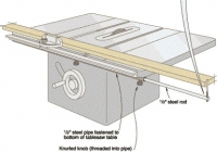Table Saw Miter Gauge Extension