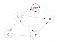 Complex System Troubleshooting Method