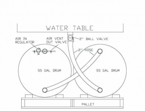 Air Bladder System for a Plasma Water Table