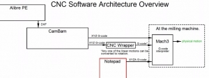 CNC Software Architecture